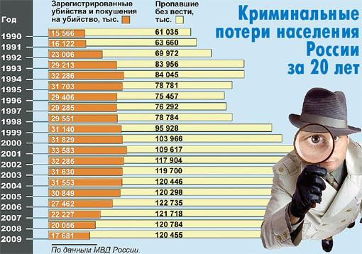 По данным МВД России выходит, что начале