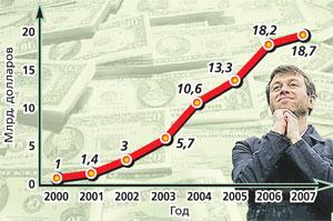 Рост состояния Абрамовича (по данным «Forbes»)